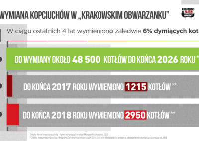 Wymiana Kopciuchów w Krakowskim Obwarzanku