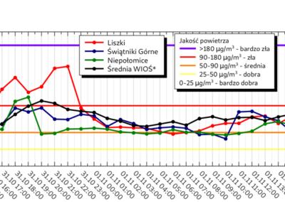 Stężenie PM10_wykres1
