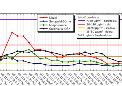 Stężenie PM10_wykres3