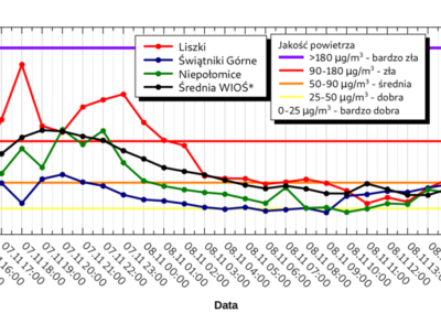 Stężenie PM10_wykres4