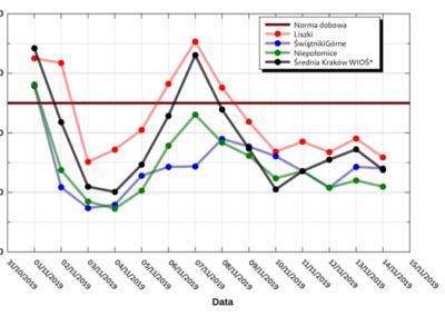 Stężenie PM10_wykres5